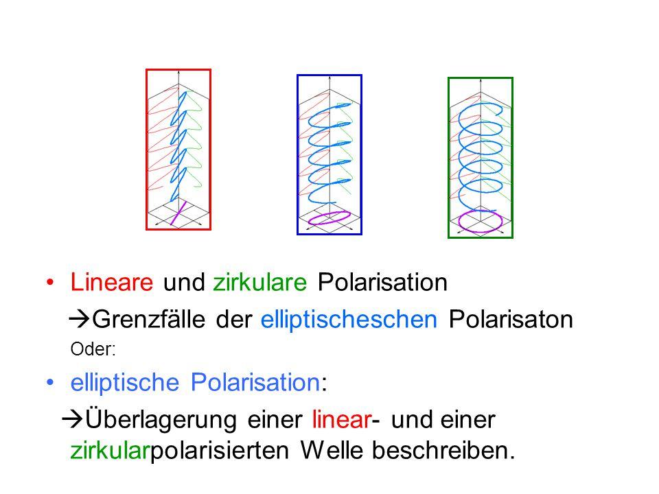 """Polarisation… Das meiste Licht ist NICHT polarisiert """"Polarisieren : Lichtwellen in eine bestimmte Richtung lenken  Polarisationsfolien  """"Polarisieren"""