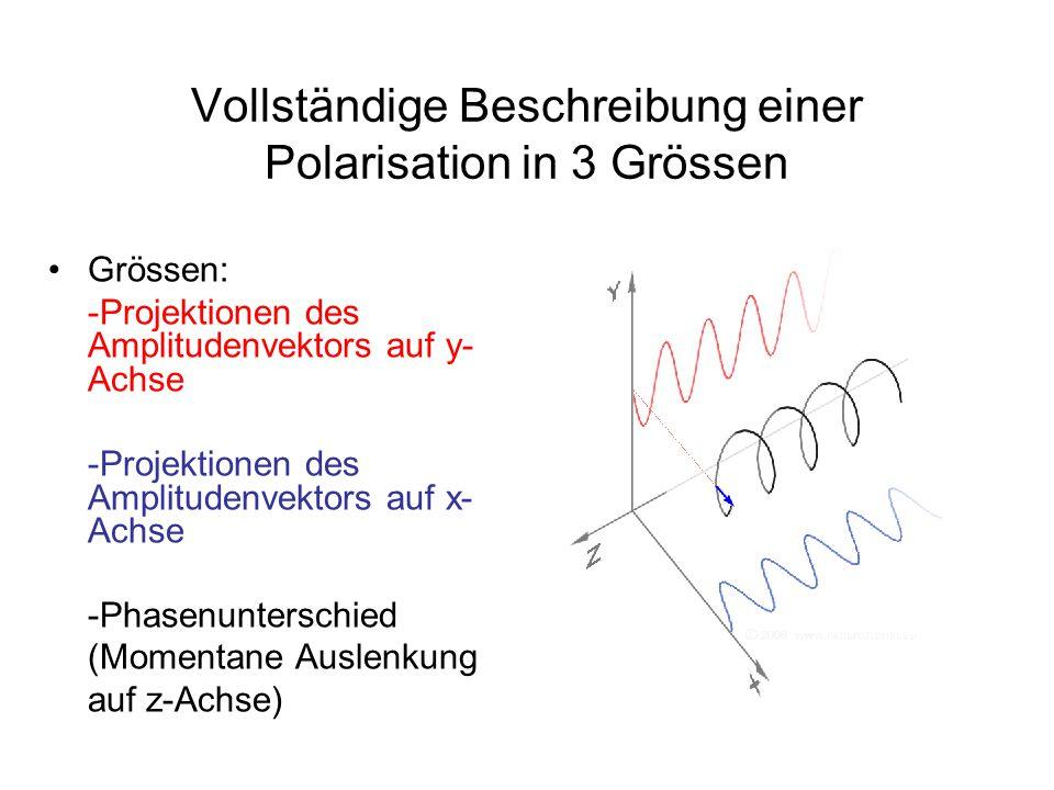 Lineare und zirkulare Polarisation  Grenzfälle der elliptischeschen Polarisaton Oder: elliptische Polarisation:  Überlagerung einer linear- und einer zirkularpolarisierten Welle beschreiben.