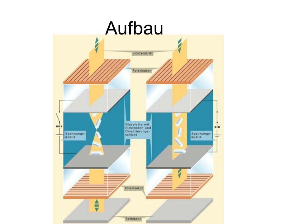 Funktionsweise Licht wird durch die erste polarisierende Folie ausgerichtet Sind die Kristallen nicht gerichtet, passiert das Licht auch die zweite polarisierende Folie  Segment ist nicht zu sehen Wenn Kristalle ausgerichtet, wird das Licht anders polarisiert und kann die zweite polarisierende Folie nicht durchdringen  Segment erscheint schwarz