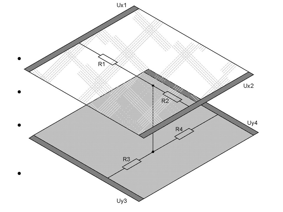 Resistive Systeme 4-wire analog-resistives System zwei gegenüberliegende leitende Schichten Indiumzinnoxidschichten werden mit Gleichspannung Spacer-Dots so genannte Abstandhalter