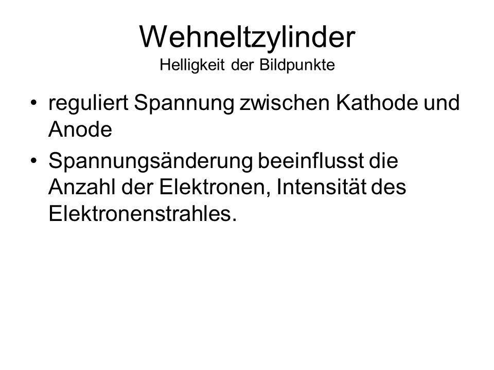 Kathode und Anode Erzeugung des Elektronenstrahls Kathode negativ, Anode positiv Hochspannung zwischen Kathode und Anode Kathode gibt Elektronen ab Elektronenbeschleuni gung durch Anode