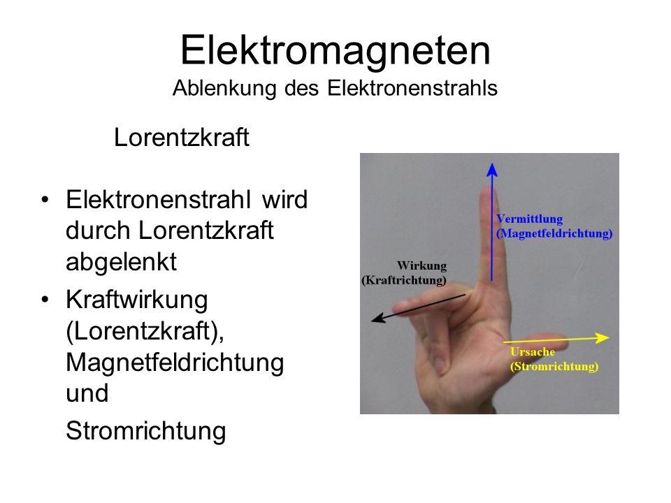 Elektromagneten Ablenkung des Elektronenstrahls 2 Ablenkspulenpaare (Elektromagneten) im Röhrenbildschirm Durch die Spulen fliesst Strom und dadurch entsteht ein Magnetfeld.
