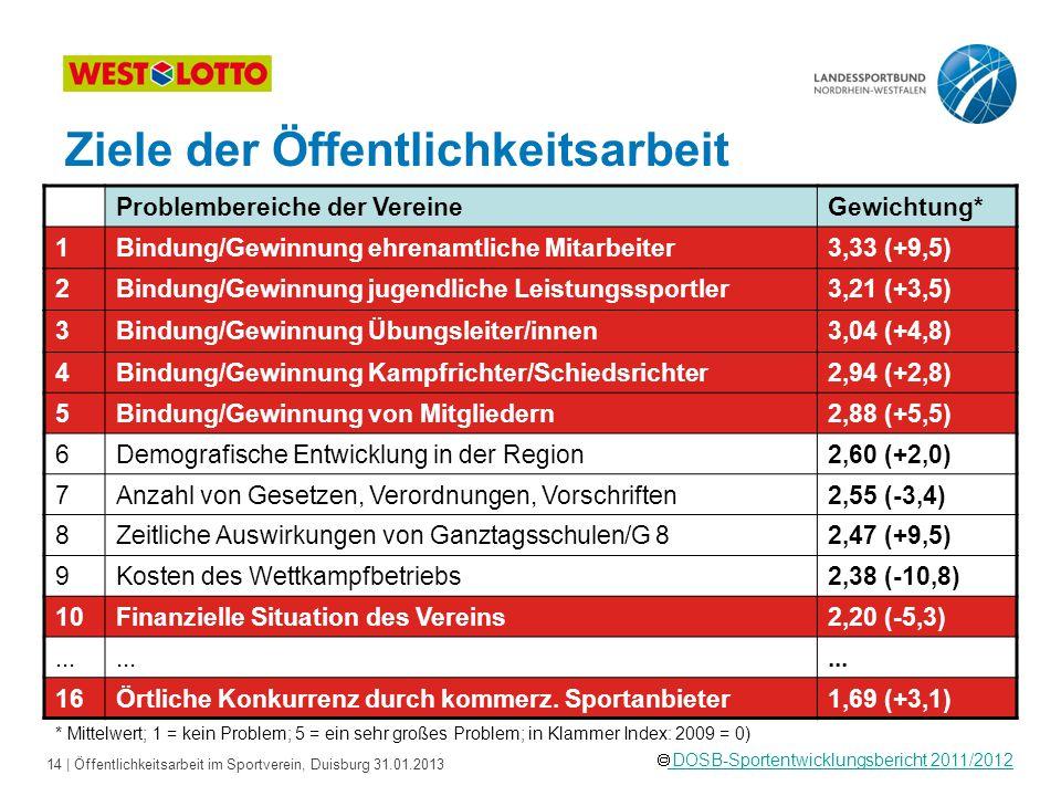 14   Öffentlichkeitsarbeit im Sportverein, Duisburg 31.01.2013  DOSB-Sportentwicklungsbericht 2011/2012 DOSB-Sportentwicklungsbericht 2011/2012 * Mit