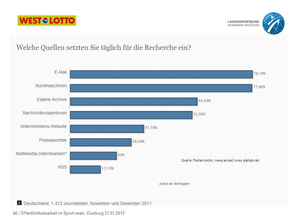 46   Öffentlichkeitsarbeit im Sportverein, Duisburg 31.01.2013 Quelle: Faktenkontor, news aktuell (www.statista.de)
