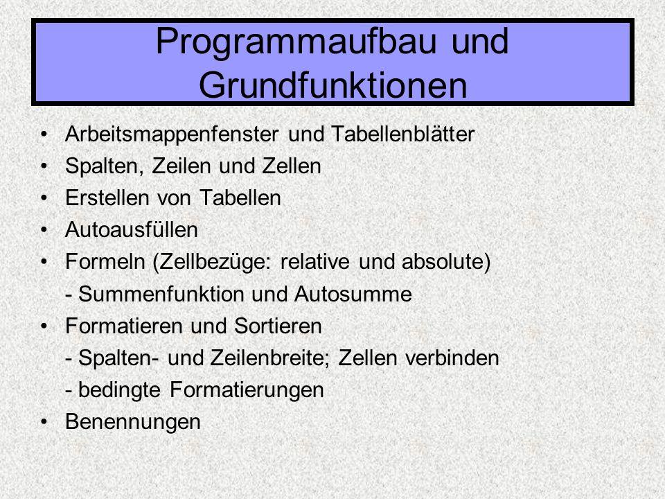Funktionen:  Formeln beginnen immer mit dem Gleichheitszeichen: =  Dann gefolgt von FUNKTIONSAUFRUFEN: Funktionsname gefolgt von in Klammern stehenden durch Semikolon (oder Doppelpunkt) getrennten Argumenten der Funktion z.B.: =SUMME(B3;B7;B9) oder =MITTELWERT(A1:B6) Programmaufbau und Grundfunktionen