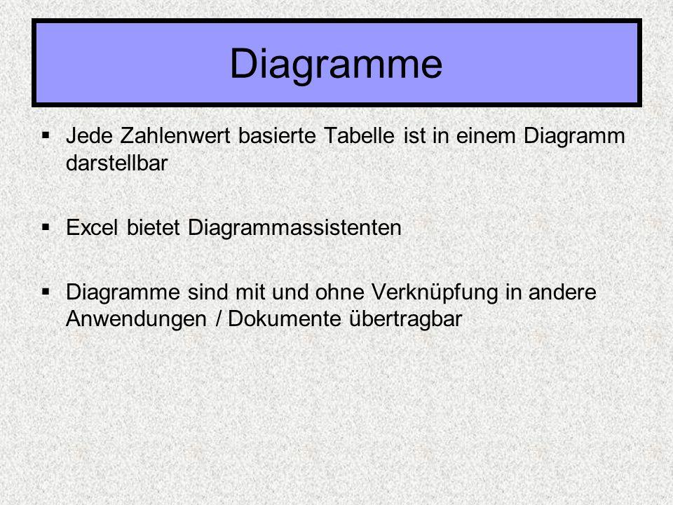  Jede Zahlenwert basierte Tabelle ist in einem Diagramm darstellbar  Excel bietet Diagrammassistenten  Diagramme sind mit und ohne Verknüpfung in a