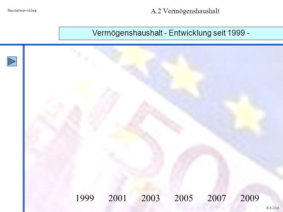 A.2 Vermögenshaushalt Haushaltsentwicklung Vermögenshaushalt - Entwicklung seit 1999 - © 8.20 st 1999 2001 2003 2005 2007 2009