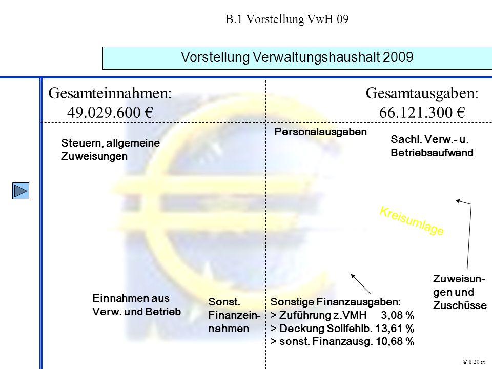 B.1 Vorstellung VwH 09 Vorstellung Verwaltungshaushalt 2009 © 8.20 st Gesamteinnahmen: 49.029.600 € Gesamtausgaben: 66.121.300 € Steuern, allgemeine Z