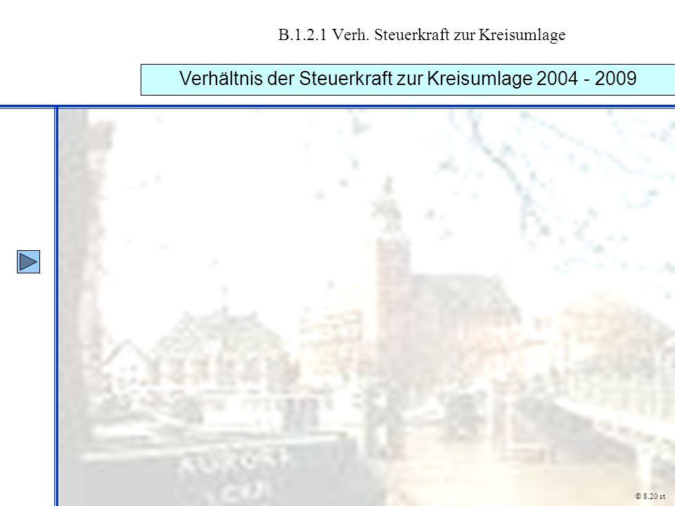 B.1.2.1 Verh. Steuerkraft zur Kreisumlage Verhältnis der Steuerkraft zur Kreisumlage 2004 - 2009 © 8.20 st