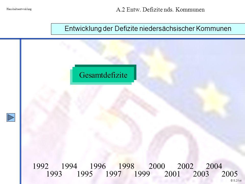 A.2 Entw. Defizite nds. Kommunen Haushaltsentwicklung Entwicklung der Defizite niedersächsischer Kommunen © 8.20 st 1992 1994 1996 1998 2000 2002 2004