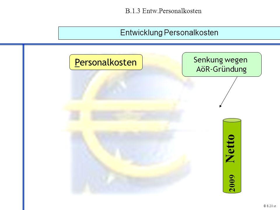 B.1.3 Entw.Personalkosten Entwicklung Personalkosten © 8.20 st Senkung wegen AöR-Gründung Personalkosten N e t t o 2009