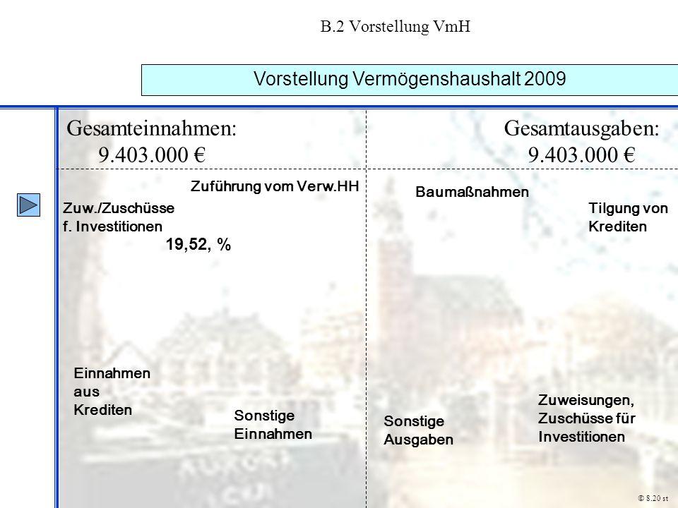 B.2 Vorstellung VmH Vorstellung Vermögenshaushalt 2009 © 8.20 st Gesamteinnahmen: 9.403.000 € Gesamtausgaben: 9.403.000 € Zuw./Zuschüsse f. Investitio