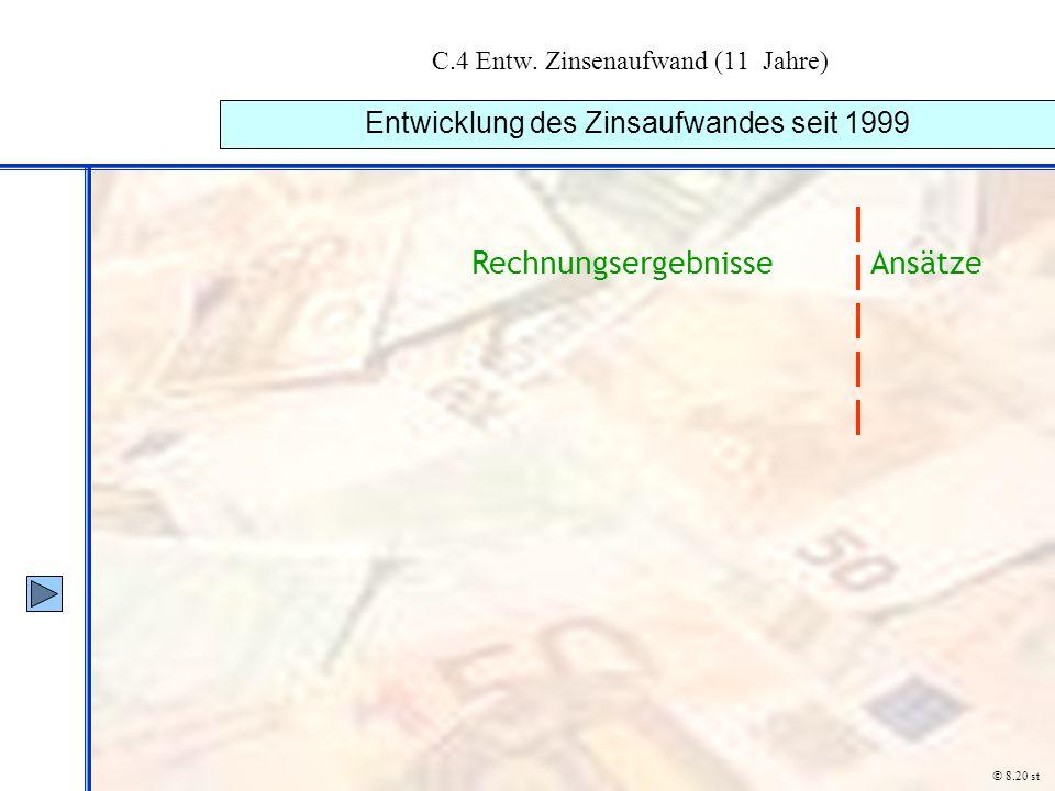 C.4 Entw. Zinsenaufwand (11 Jahre) Entwicklung des Zinsaufwandes seit 1999 © 8.20 st RechnungsergebnisseAnsätze