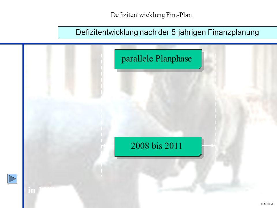 Defizitentwicklung Fin.-Plan Defizitentwicklung nach der 5-jährigen Finanzplanung © 8.20 st in Mill. € 2008 bis 2011 parallele Planphase parallele Pla