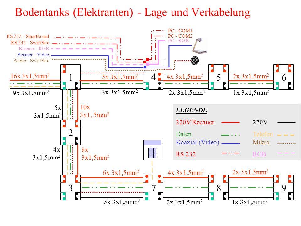PortBuchseKabelÜberAn AC INKaltgeräteKaltgerätedirektTischsteckdose EXTENSION OUT 115 PIN RGB--- EXTENSION OUT 215 PIN RGB(RGBdirektVSC100) EXTENSION OUT 315 PIN RGBRGBdirektMonitor: EXTENSION OUT 415 PIN RGBRGBTank 4Beamer: RGB INPUT 1 IN:keineVGAdirektDozenten-PC: VIDEO OUT 2 TLS VGA SPLITTER HR: Anschlußbelegungen