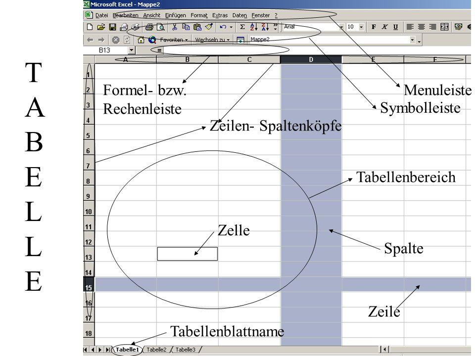 Zeilen- Spaltenköpfe Menuleiste Symbolleiste Formel- bzw. Rechenleiste Tabellenbereich Zelle Spalte Zeile Tabellenblattname TABELLETABELLE