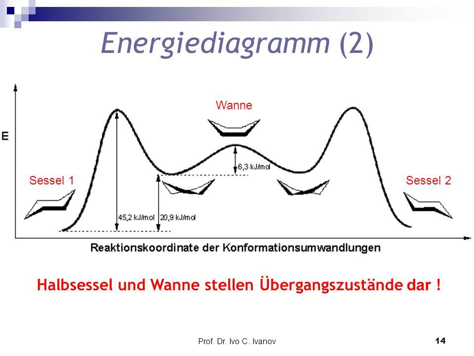Prof. Dr. Ivo C. Ivanov14 Energiediagramm (2) Wanne Sessel 1Sessel 2 Halbsessel und Wanne stellen Übergangszustände dar !