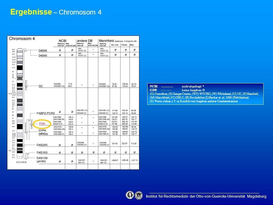 Institut für Rechtsmedizin der Otto-von-Guericke-Universität Magdeburg Ergebnisse – Chromosom 4 NCBI ___________ nicht abgefragt: * GDB - - - - - - ke