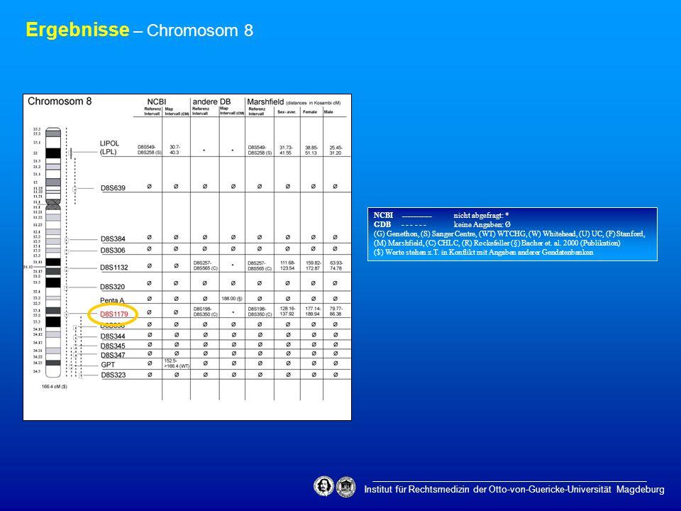 Institut für Rechtsmedizin der Otto-von-Guericke-Universität Magdeburg Ergebnisse – Chromosom 8 NCBI ___________ nicht abgefragt: * GDB - - - - - - ke