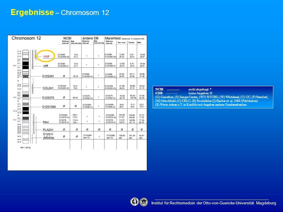 Institut für Rechtsmedizin der Otto-von-Guericke-Universität Magdeburg Ergebnisse – Chromosom 12 NCBI ___________ nicht abgefragt: * GDB - - - - - - k