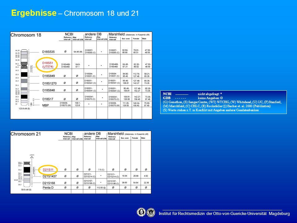 Ergebnisse – Chromosom 18 und 21 NCBI ___________ nicht abgefragt: * GDB - - - - - - keine Angaben: Ø (G) Genethon, (S) Sanger Centre, (WT) WTCHG, (W)