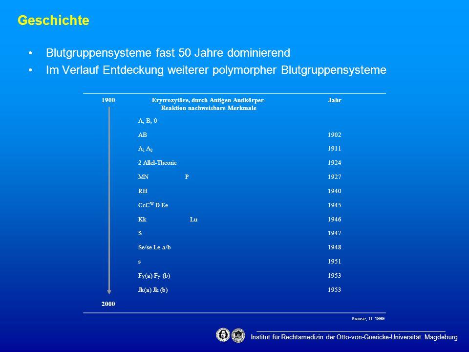 Serumelektrophorese (1955 Smithies) erster Serummarker: Haptoglobin (Hp 1, Hp 2 primär) Geschichte Institut für Rechtsmedizin der Otto-von-Guericke-Universität Magdeburg Erythrozyten- Systeme 1900Protein- SystemeJahr HP1955 Gm1956 Gc (Tf)(1957) 1959 Ag Lp C3 = Pt1968/69 Or Km1973 C2/4/6/8 Bf Pi Gc, Tf, Pi (IEF) PLG 2000 Krause, D.
