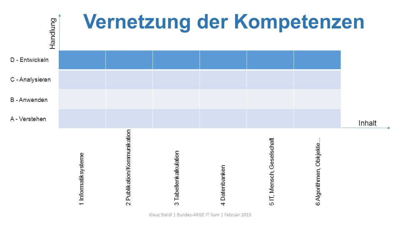 Vernetzung der Kompetenzen Klaus Steidl | Bundes-ARGE IT hum | Februar 2015 1 Informatiksysteme2 Publikation/Kommunikation3 Tabellenkalkulation4 Daten