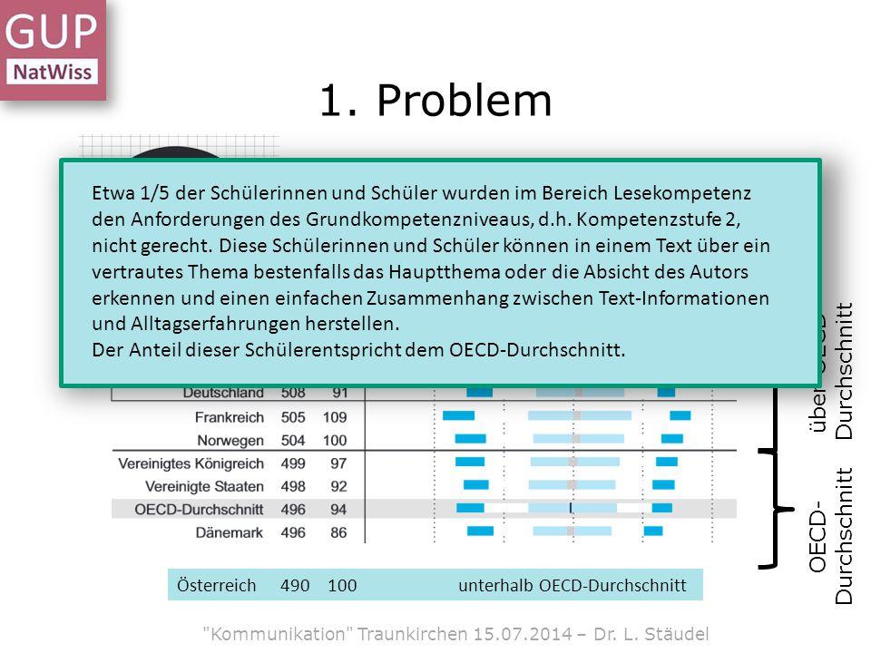 Kommunikation Traunkirchen 15.07.2014 – Dr.L. Stäudel 1.