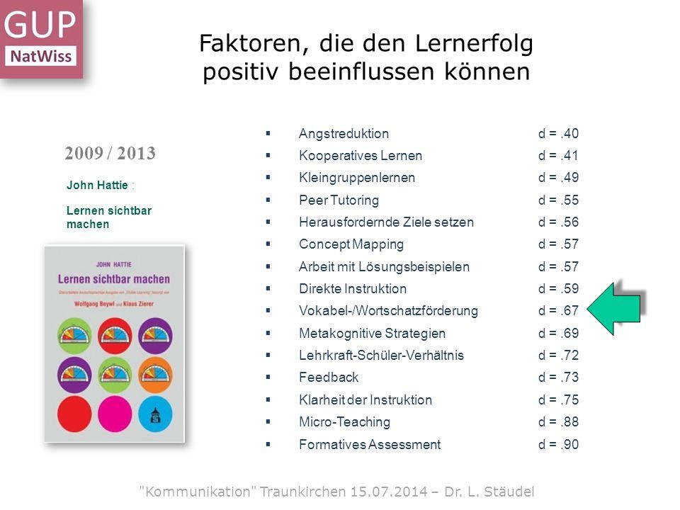 Faktoren, die den Lernerfolg positiv beeinflussen können 2009 / 2013 John Hattie : Lernen sichtbar machen  Angstreduktion d =.40  Kooperatives Lernend =.41  Kleingruppenlernend =.49  Peer Tutoringd =.55  Herausfordernde Ziele setzend =.56  Concept Mappingd =.57  Arbeit mit Lösungsbeispielend =.57  Direkte Instruktiond =.59  Vokabel-/Wortschatzförderungd =.67  Metakognitive Strategiend =.69  Lehrkraft-Schüler-Verhältnisd =.72  Feedbackd =.73  Klarheit der Instruktiond =.75  Micro-Teachingd =.88  Formatives Assessmentd =.90