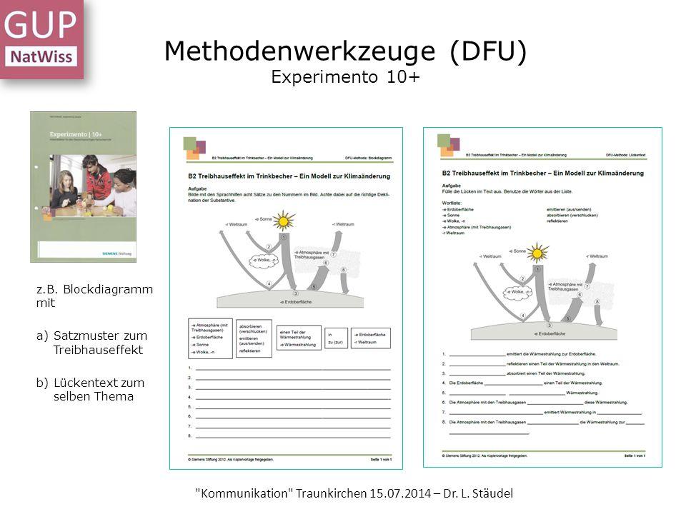 Methodenwerkzeuge (DFU) Experimento 10+ z.B. Blockdiagramm mit a)Satzmuster zum Treibhauseffekt b)Lückentext zum selben Thema