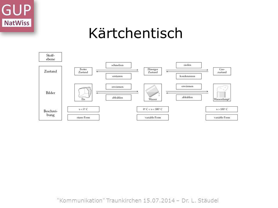 Kärtchentisch Kommunikation Traunkirchen 15.07.2014 – Dr. L. Stäudel