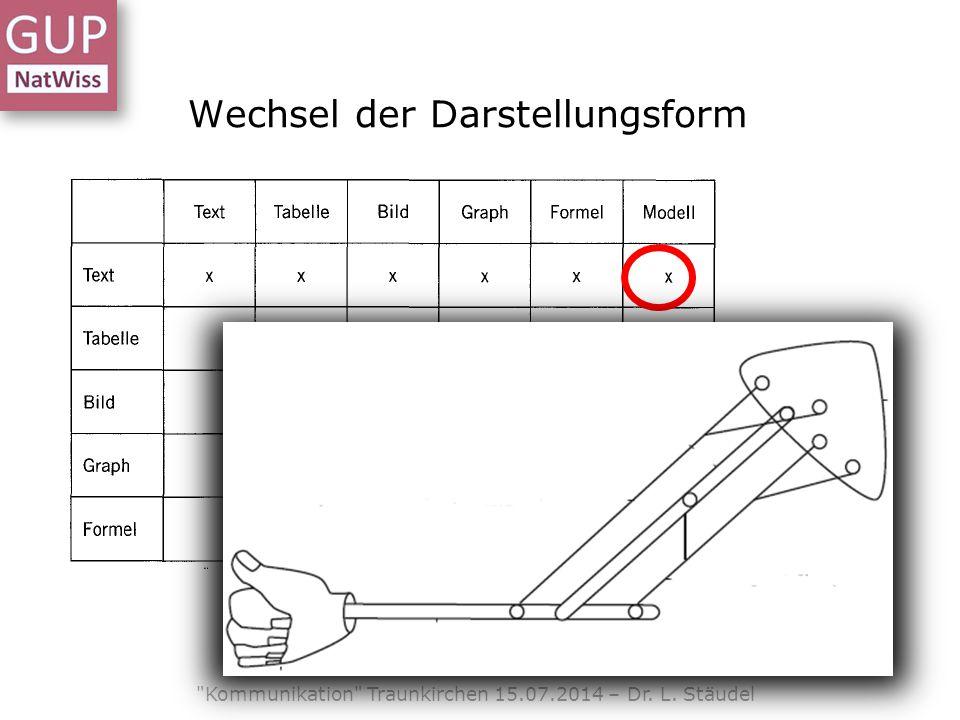 Wechsel der Darstellungsform Kommunikation Traunkirchen 15.07.2014 – Dr. L. Stäudel