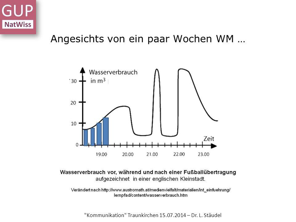 Angesichts von ein paar Wochen WM … Kommunikation Traunkirchen 15.07.2014 – Dr. L. Stäudel