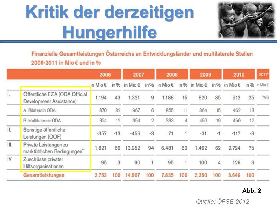 Kritik der derzeitigen Hungerhilfe Abb. 2 Quelle: ÖFSE 2012