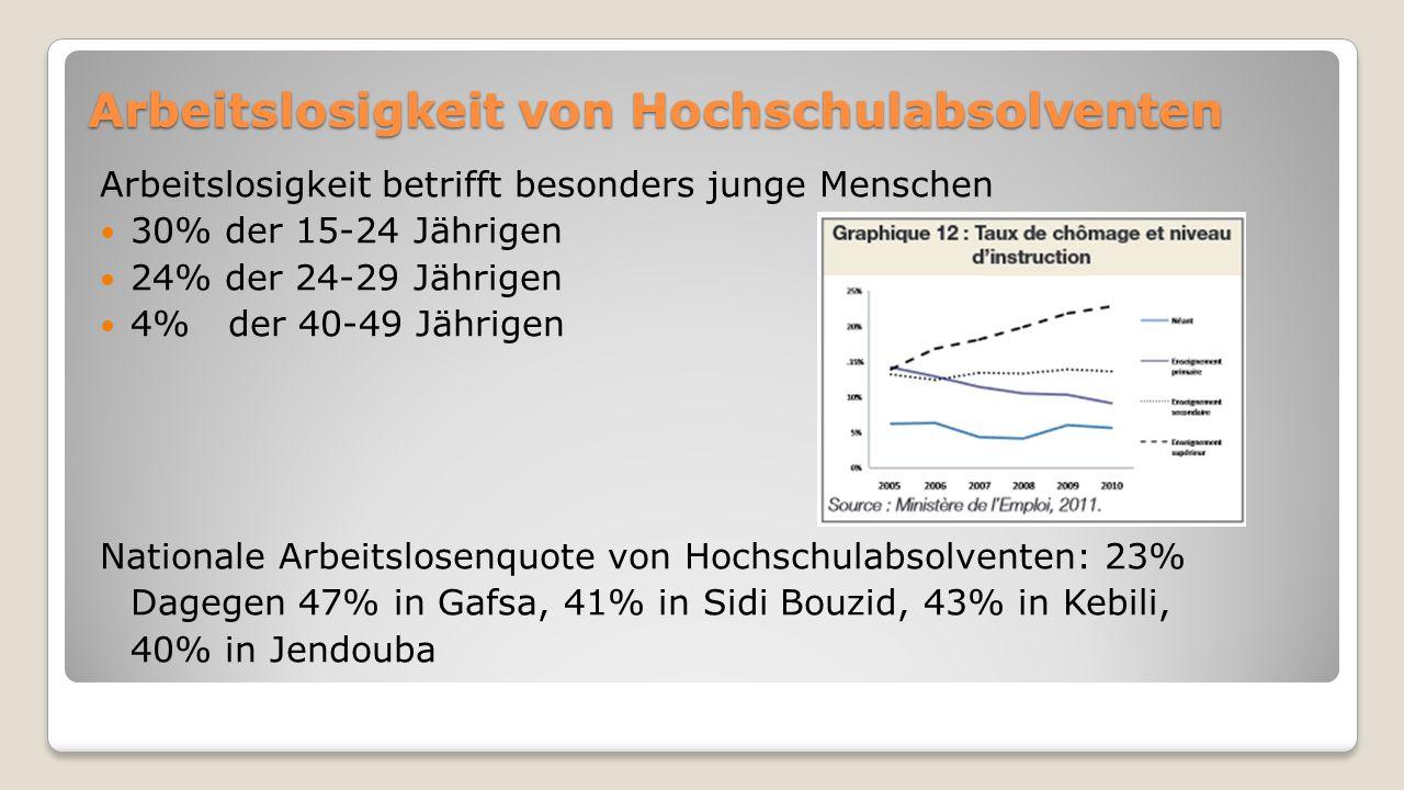 Arbeitslosigkeit von Hochschulabsolventen Arbeitslosigkeit betrifft besonders junge Menschen 30% der 15-24 Jährigen 24% der 24-29 Jährigen 4% der 40-49 Jährigen Nationale Arbeitslosenquote von Hochschulabsolventen: 23% Dagegen 47% in Gafsa, 41% in Sidi Bouzid, 43% in Kebili, 40% in Jendouba