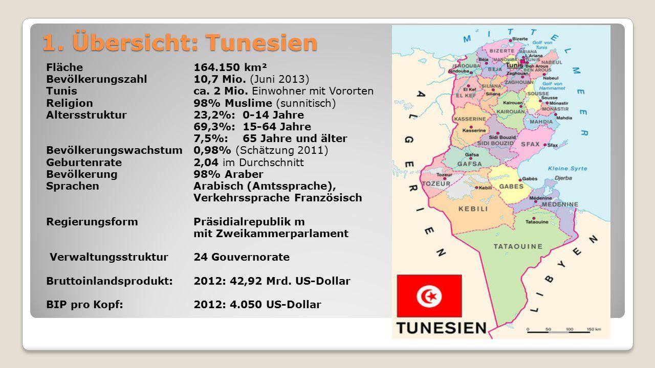 1. Übersicht: Tunesien Fläche 164.150 km² Bevölkerungszahl10,7 Mio. (Juni 2013) Tunis ca. 2 Mio. Einwohner mit Vororten Religion 98% Muslime (sunnitis