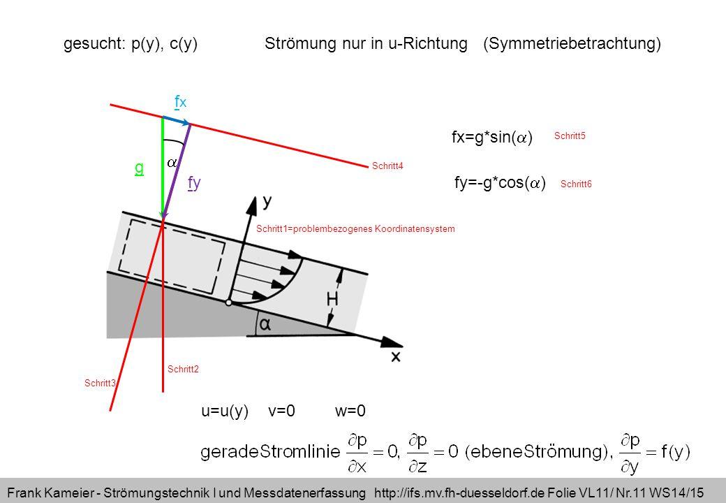Frank Kameier - Strömungstechnik I und Messdatenerfassung http://ifs.mv.fh-duesseldorf.de Folie VL11/ Nr.11 WS14/15 fxfx fyfy g  fx=g*sin(  ) fy=-g*cos(  ) gesucht: p(y), c(y)Strömung nur in u-Richtung (Symmetriebetrachtung) Schritt2 Schritt3 Schritt4 Schritt5 Schritt6 u=u(y)v=0w=0 Schritt1=problembezogenes Koordinatensystem