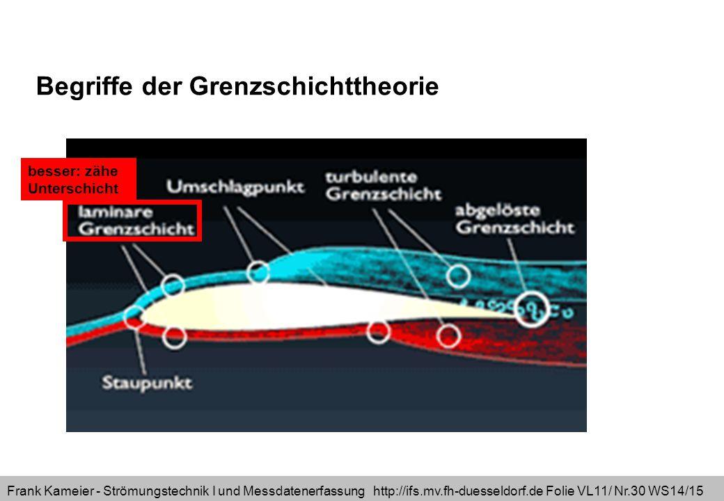 Frank Kameier - Strömungstechnik I und Messdatenerfassung http://ifs.mv.fh-duesseldorf.de Folie VL11/ Nr.30 WS14/15 Begriffe der Grenzschichttheorie besser: zähe Unterschicht