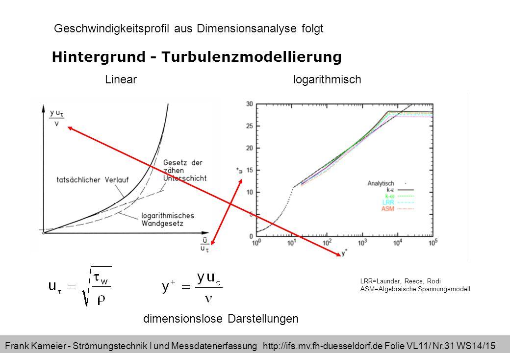 Frank Kameier - Strömungstechnik I und Messdatenerfassung http://ifs.mv.fh-duesseldorf.de Folie VL11/ Nr.31 WS14/15 Hintergrund - Turbulenzmodellierung LRR=Launder, Reece, Rodi ASM=Algebraische Spannungsmodell dimensionslose Darstellungen Linearlogarithmisch Geschwindigkeitsprofil aus Dimensionsanalyse folgt