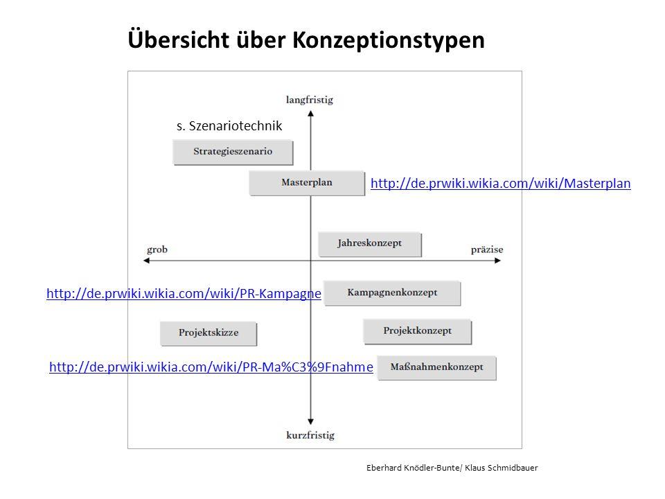 Übersicht über Konzeptionstypen Eberhard Knödler-Bunte/ Klaus Schmidbauer http://de.prwiki.wikia.com/wiki/Masterplan s. Szenariotechnik http://de.prwi