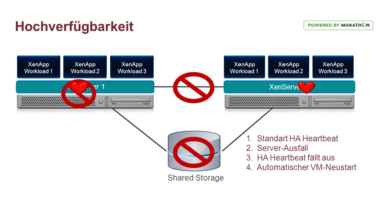 Hochverfügbarkeit XenServer 1 XenApp Workload 1 XenApp Workload 2 XenApp Workload 3 XenServer 2 Shared Storage XenApp Workload 1 XenApp Workload 2 Xen