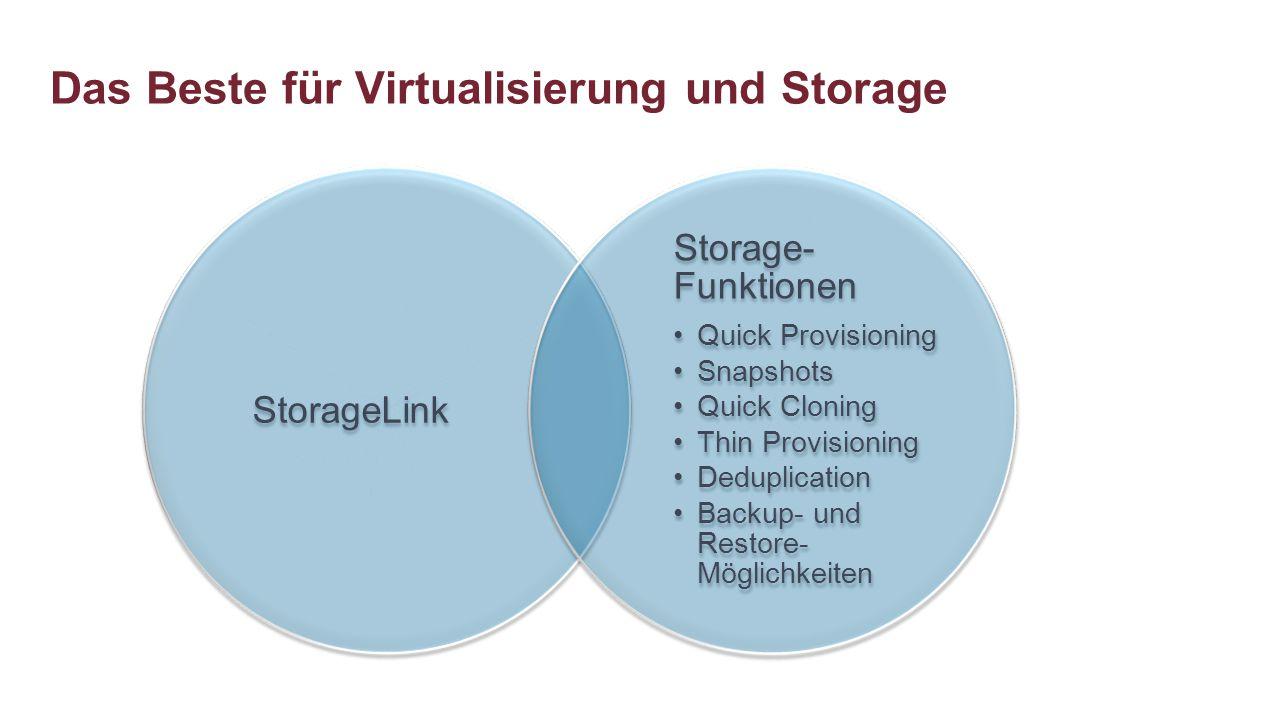 Das Beste für Virtualisierung und Storage StorageLink Storage- Funktionen Quick Provisioning Snapshots Quick Cloning Thin Provisioning Deduplication B