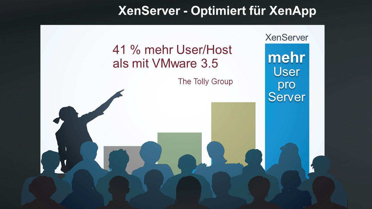 XenServer - Optimiert für XenApp XenServer mehr User pro Server mehr User pro Server 41 % mehr User/Host als mit VMware 3.5 The Tolly Group