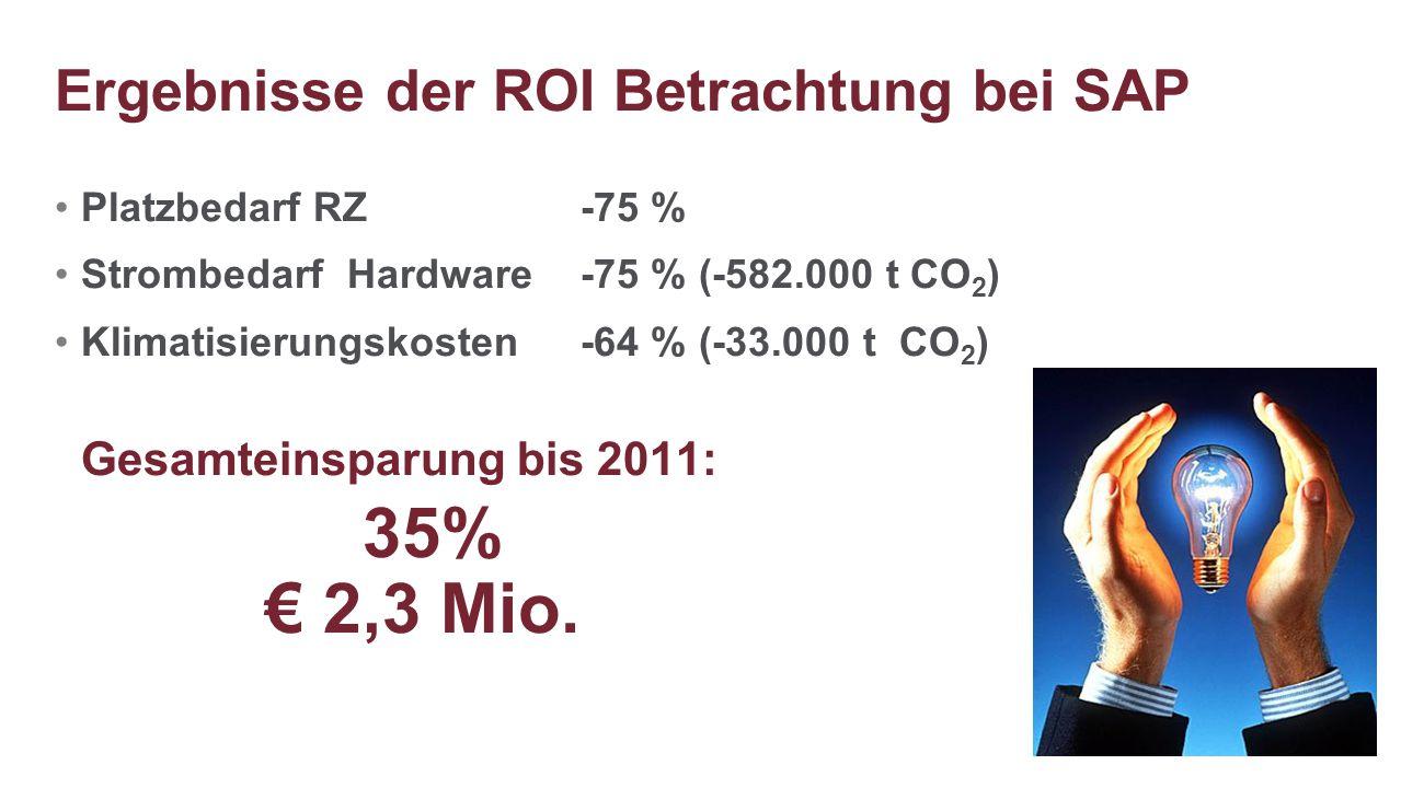 Platzbedarf RZ -75 % Strombedarf Hardware-75 % (-582.000 t CO 2 ) Klimatisierungskosten -64 % (-33.000 t CO 2 ) Gesamteinsparung bis 2011: 35% € 2,3 M