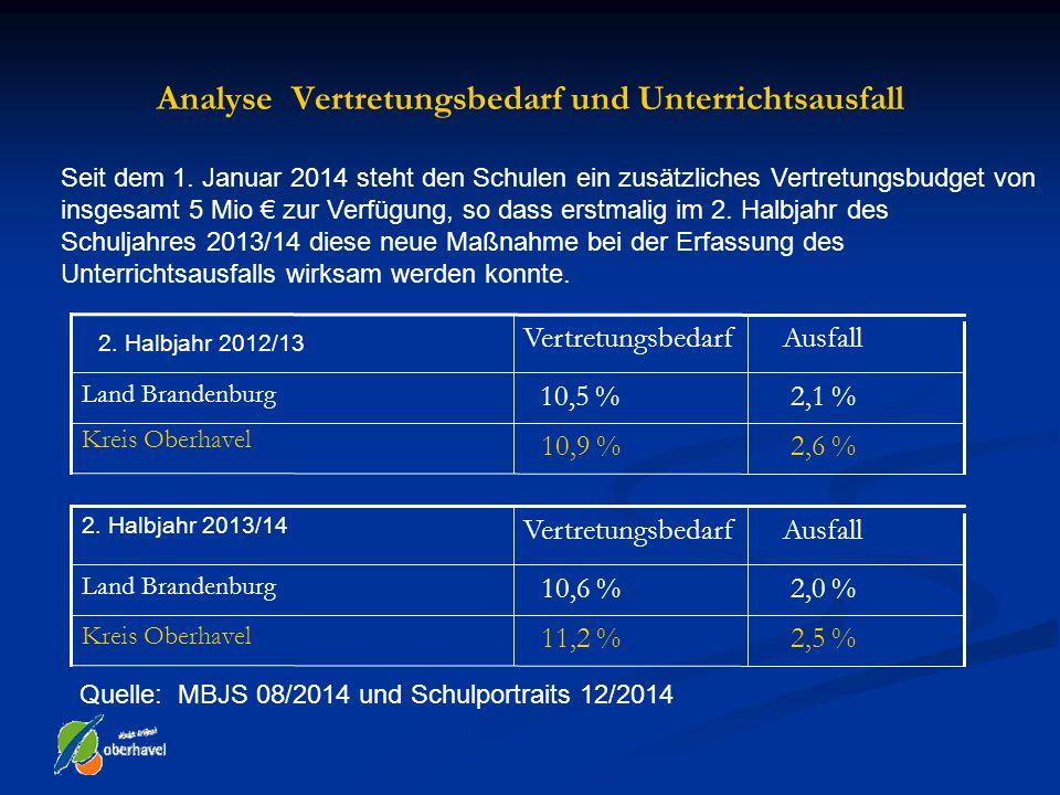 Analyse Vertretungsbedarf und Unterrichtsausfall 2,5 %11,2 % Kreis Oberhavel 2,0 %10,6 % Land Brandenburg AusfallVertretungsbedarf 2. Halbjahr 2013/14