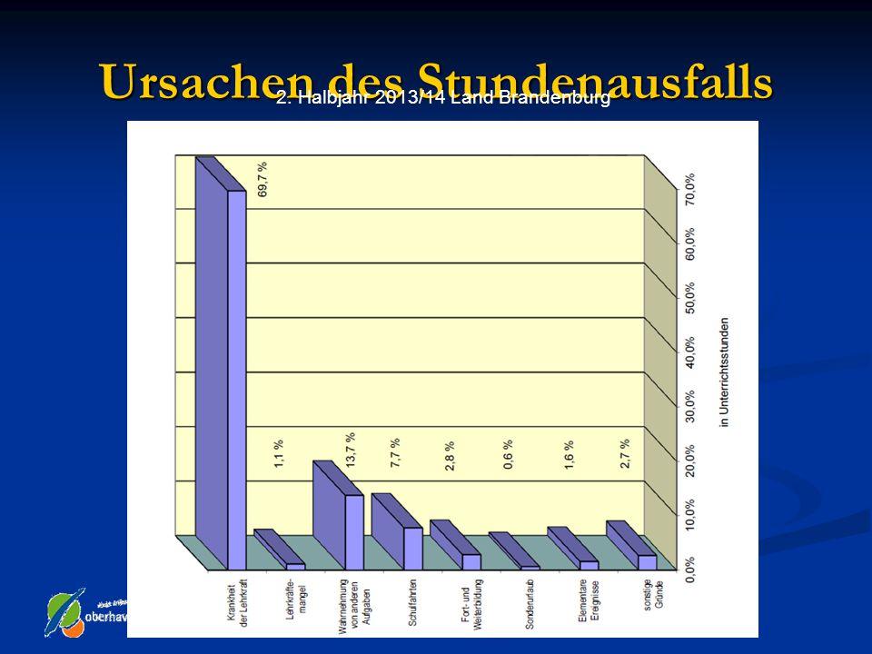 Ursachen des Stundenausfalls 2. Halbjahr 2013/14 Land Brandenburg