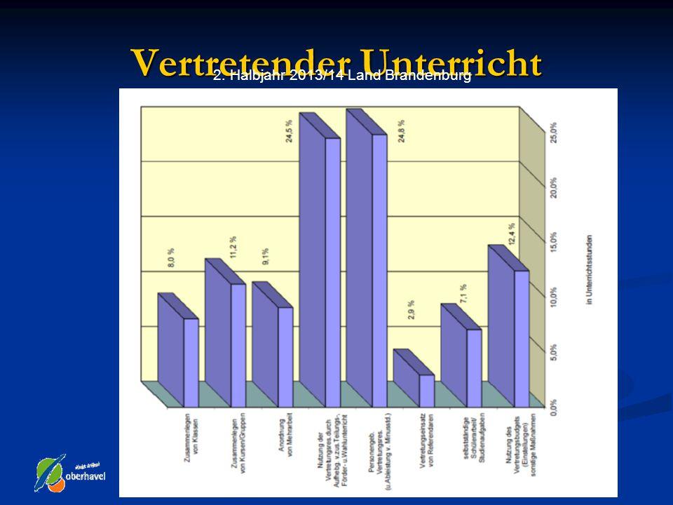 Vertretender Unterricht 2. Halbjahr 2013/14 Land Brandenburg