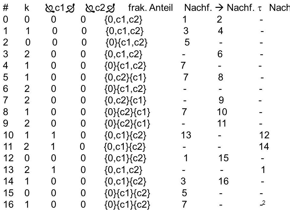 2 # k  c1   c2  frak. Anteil Nachf.  Nachf.  Nachf.  0 0 0 0 {0,c1,c2} 1 2 - 1 1 0 0 {0,c1,c2} 3 4 - 2 0 0 0 {0}{c1,c2} 5 - - 3 2 0 0 {0,c1,c