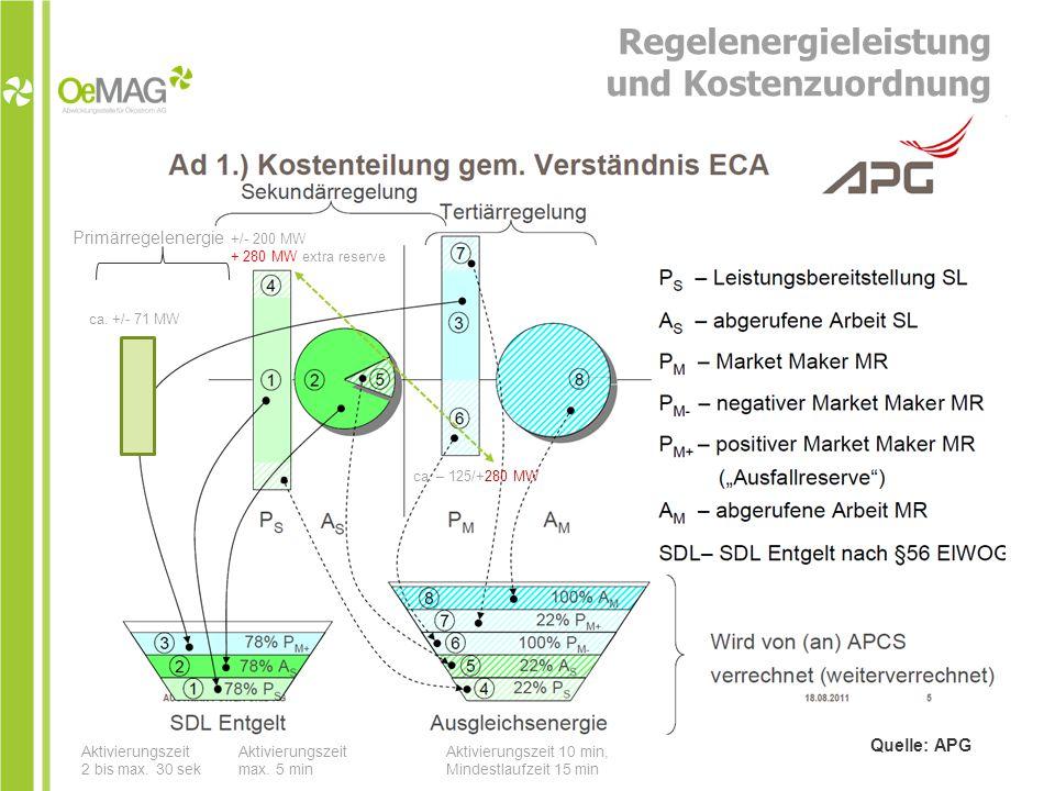 Regelenergieleistung und Kostenzuordnung Primärregelenergie ca.