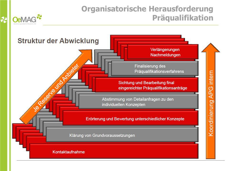 Organisatorische Herausforderung Präqualifikation